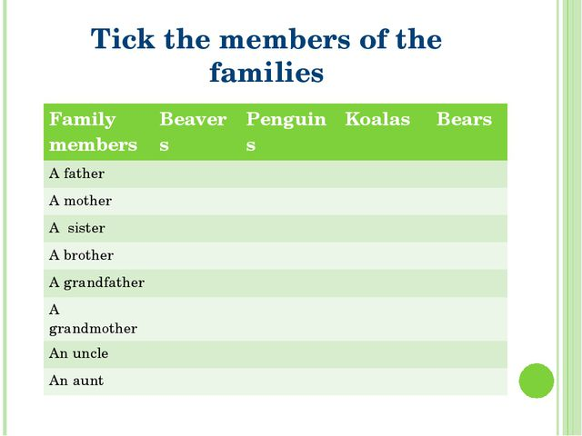 Tick the members of the families Family members Beavers Penguins Koalas Bears...