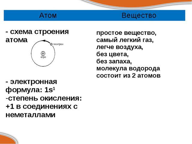 Атом Вещество - схема строения атома  - электронная формула: 1s1 степень ок...