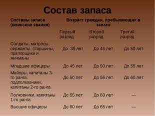 Состав запаса Составы запаса (воинские звания)Возраст граждан, пребывающих в