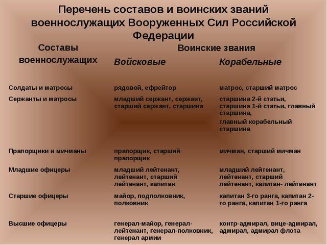 Перечень составов и воинских званий военнослужащих Вооруженных Сил Российской...