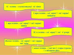 Ақ телпек – статистикалық мәлімет Сары телпек – саңырауқұлақтардың пайдасы Қа