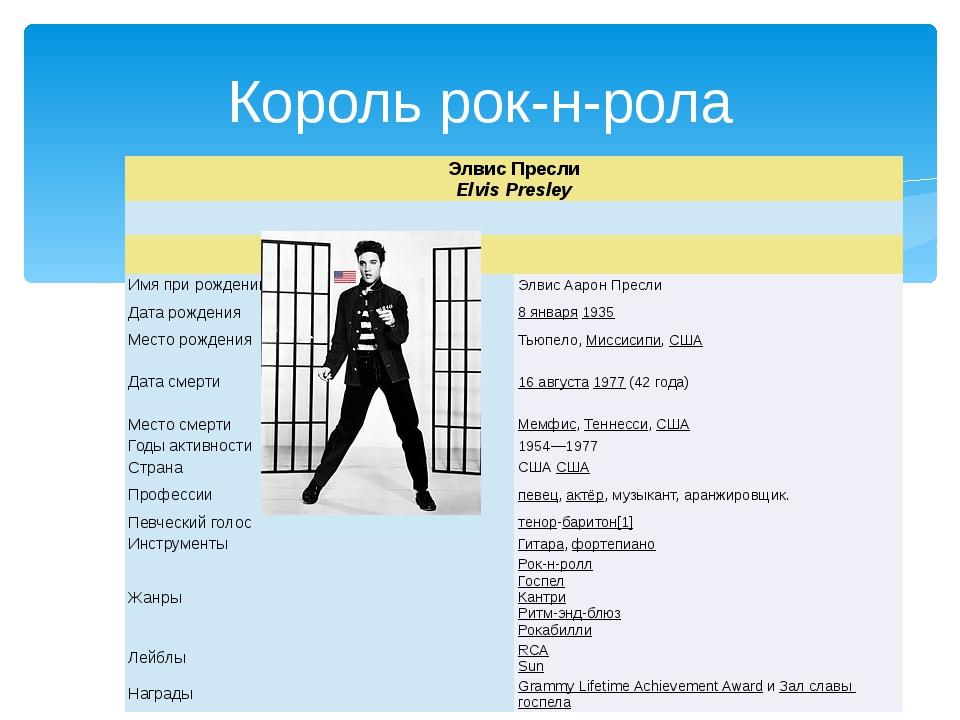 Король рок-н-рола Элвис Пресли Elvis Presley Имяпри рождении Элвис Аарон Пре...