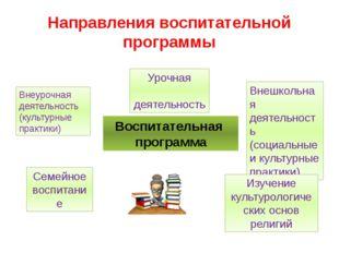 Направления воспитательной программы Воспитательная программа Урочная деятель