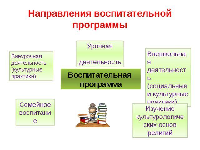 Направления воспитательной программы Воспитательная программа Урочная деятель...