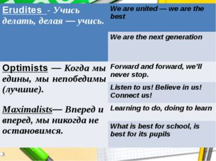 Erudites-Учисьделать,делая—учись. We are united — we are the best We are th