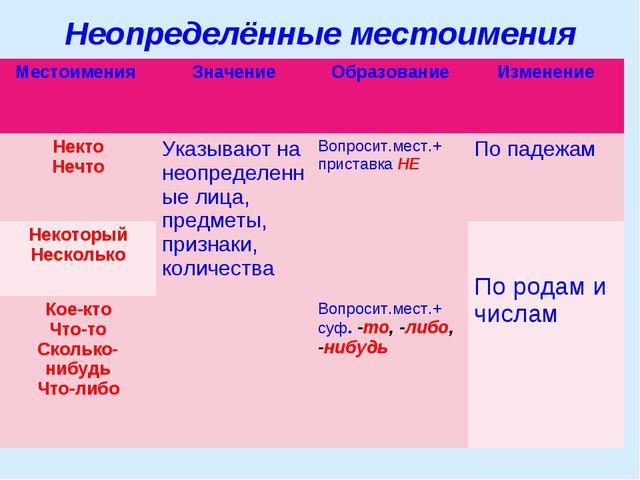 Неопределённые местоимения Местоимения ЗначениеОбразованиеИзменение Некто...