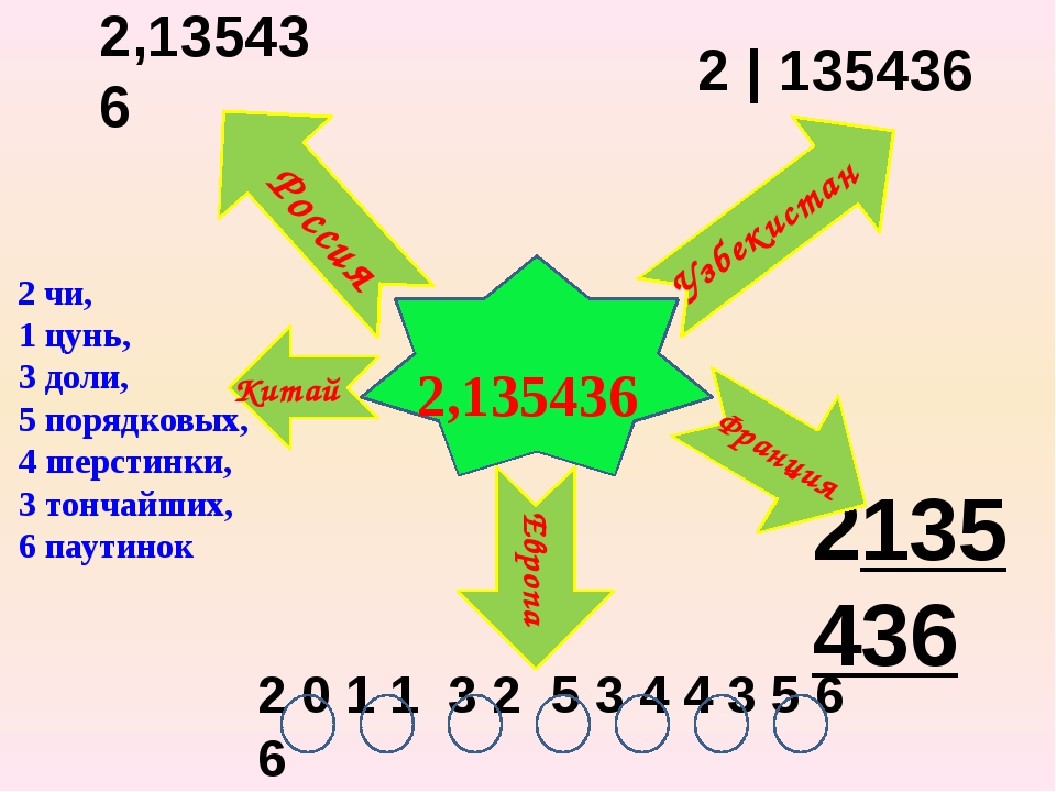 2,135436 2 чи, 1 цунь, 3 доли, 5 порядковых, 4 шерстинки, 3 тончайших, 6 пау...