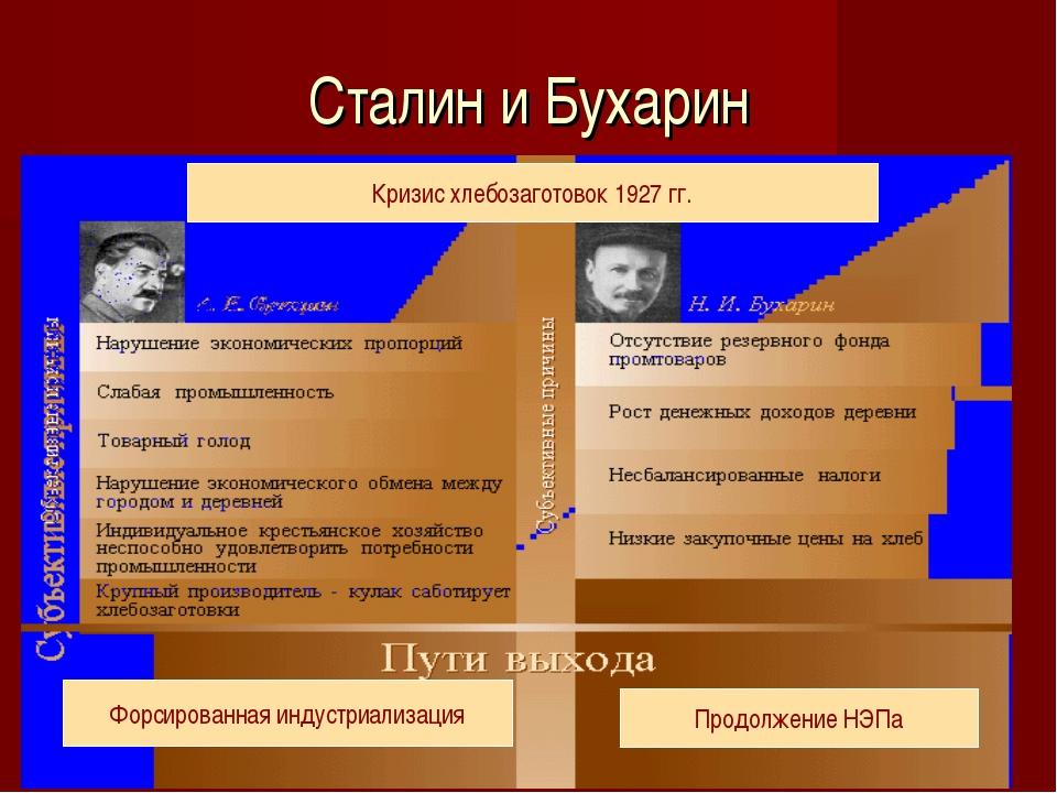 Сталин и Бухарин Форсированная индустриализация Продолжение НЭПа Кризис хлебо...