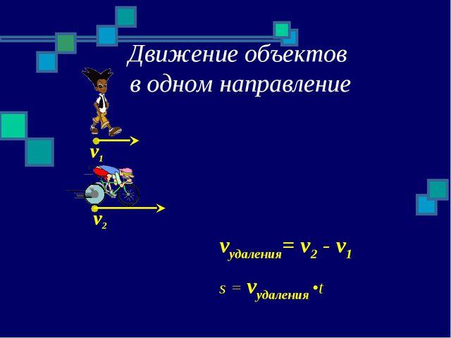 Движение объектов в одном направление v1 v2 vудаления= v2 - v1 s = vудаления •t