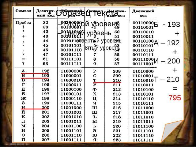Б - 193 + А – 192 + И – 200 + Т – 210 = 795