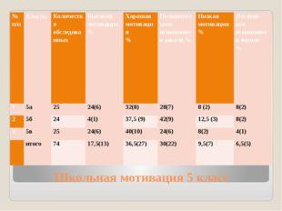 Школьная мотивация 5 класс № п/п Классы Количество обследованных Высокая моти
