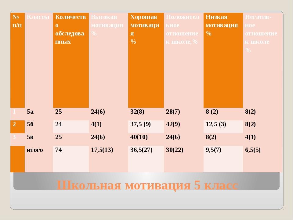 Школьная мотивация 5 класс № п/п Классы Количество обследованных Высокая моти...