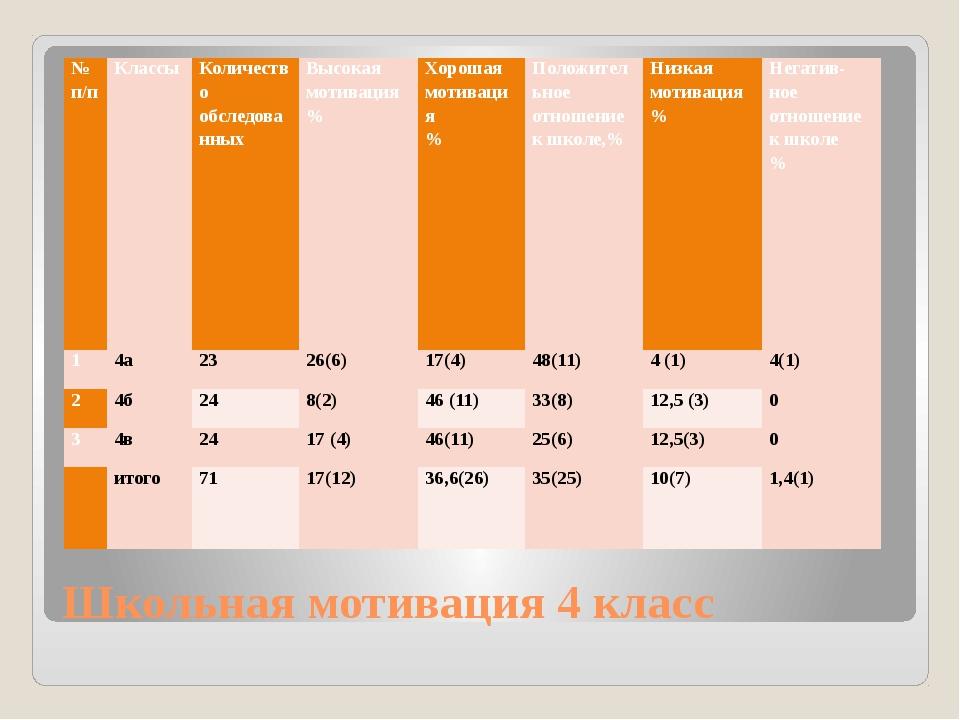 Школьная мотивация 4 класс № п/п Классы Количество обследованных Высокая моти...