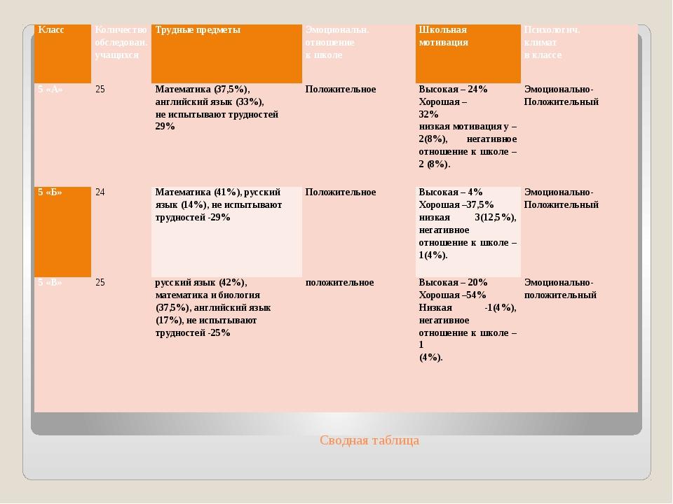 Сводная таблица Класс Количество обследован. учащихся Трудные предметы Эмоцио...