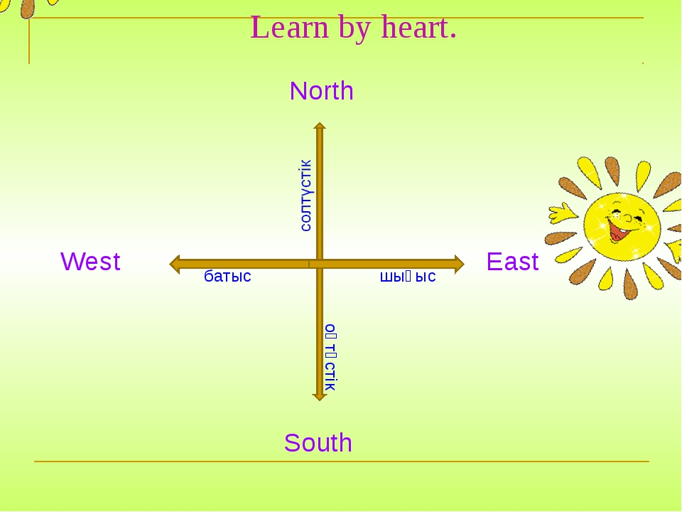 Learn by heart. West North East South шығыс оңтүстік батыс