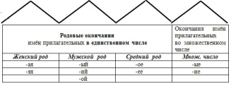 Описание: http://evenkia-school.ru/fest_pi/otkryt_urok/kolpikova/k-urya3kl_5.jpg