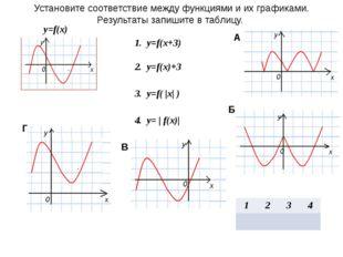 Установите соответствие между функциями и их графиками. Результаты запишите в