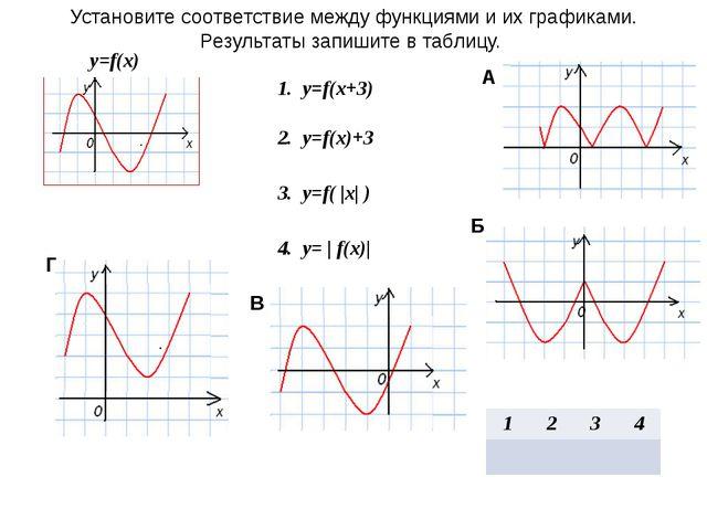 Установите соответствие между функциями и их графиками. Результаты запишите в...