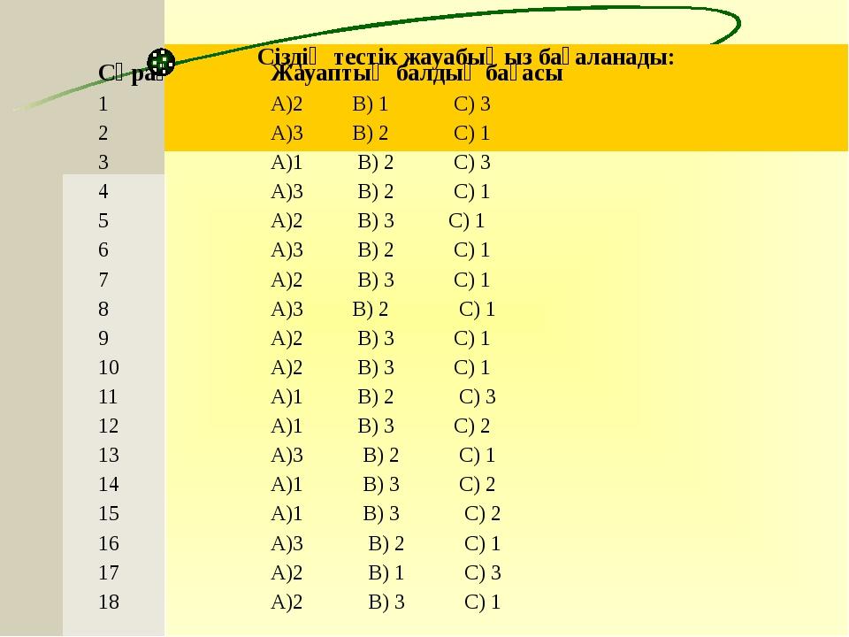 Сіздің тестік жауабыңыз бағаланады: Сұрақ Жауаптың балдық бағасы 1 А)2 В) 1 С...