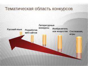 Тематическая область конкурсов Русский язык Разработка веб-сайтов Литературн
