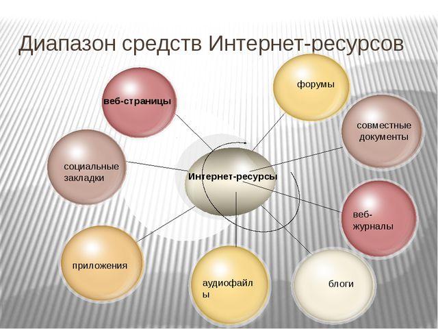 Диапазон средств Интернет-ресурсов Интернет-ресурсы веб-страницы социальные з...