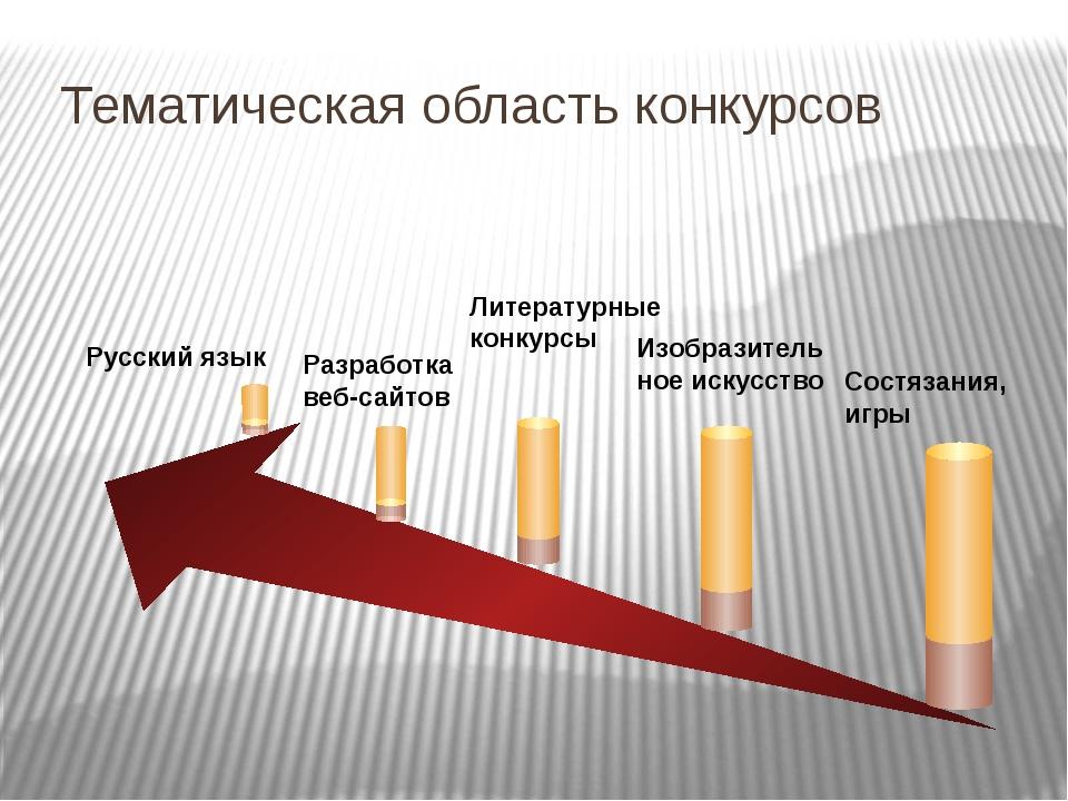 Тематическая область конкурсов Русский язык Разработка веб-сайтов Литературн...