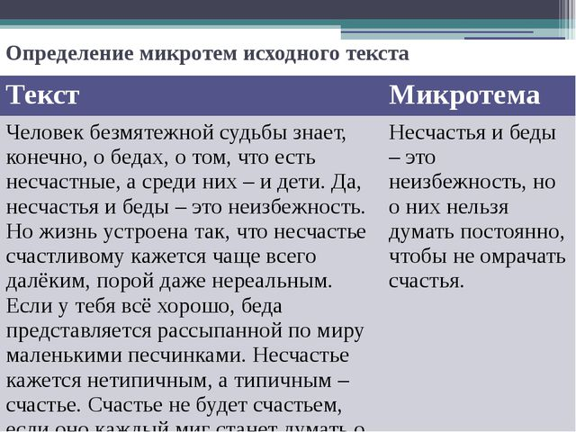 Определение микротем исходного текста Текст Микротема Человек безмятежной суд...