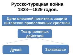 Русско-турецкая война 1828—1829 годов. Цели внешней политики: защита интересо