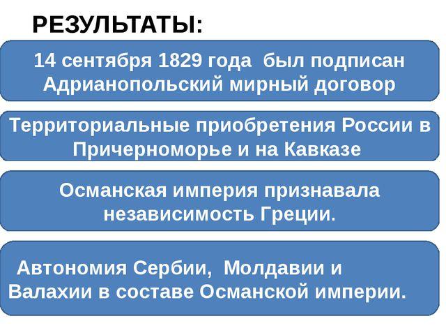 РЕЗУЛЬТАТЫ: 14 сентября 1829 года был подписан Адрианопольский мирный договор...