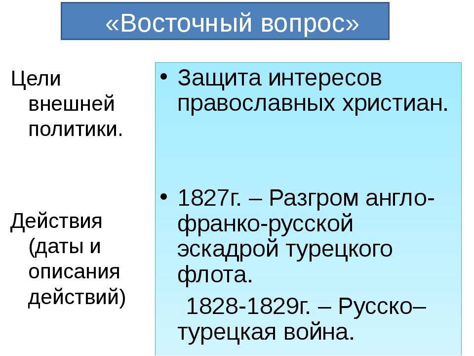 «Восточный вопрос» Цели внешней политики. Действия (даты и описания действий...