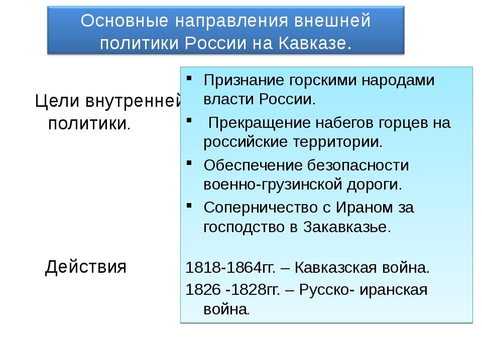 Цели внутренней политики. Действия Признание горскими народами власти России...