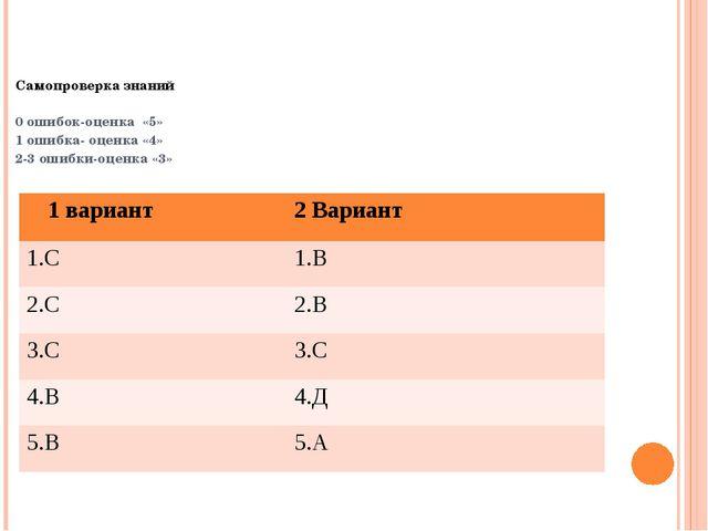 Самопроверка знаний 0 ошибок-оценка «5» 1 ошибка- оценка «4» 2-3 ошибки-оцен...