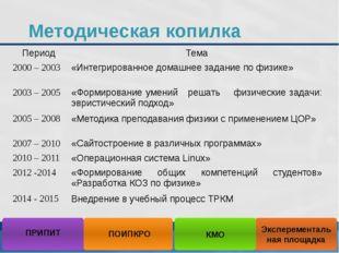 Методическая копилка Эксперементальная площадка ПОИПКРО КМО ПРИПИТ Период Тем