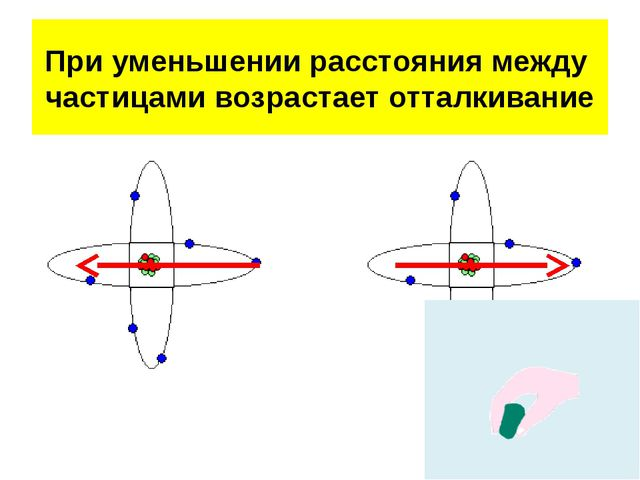 При уменьшении расстояния между частицами возрастает отталкивание