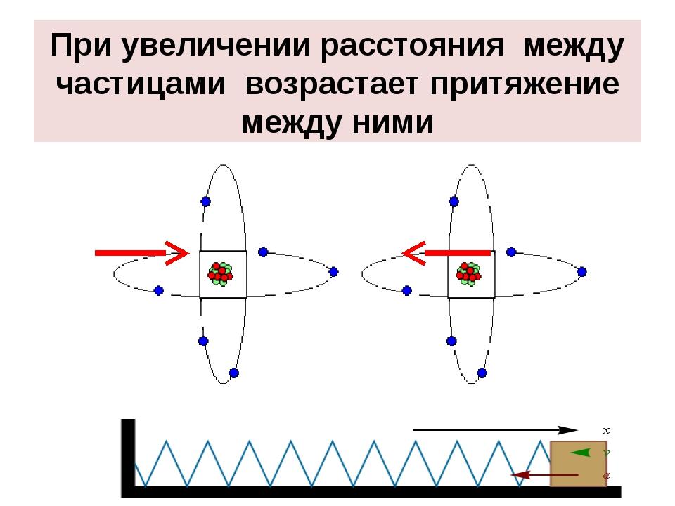 При увеличении расстояния между частицами возрастает притяжение между ними