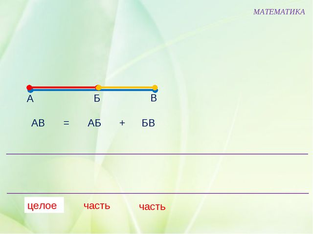 МАТЕМАТИКА А Б В целое часть АВ АБ БВ = + часть