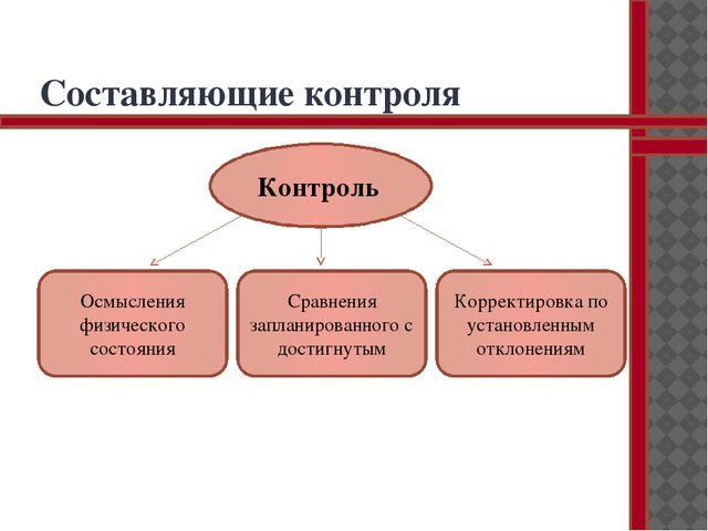 Составляющие контроля Контроль Осмысления физического состояния Сравнения зап...