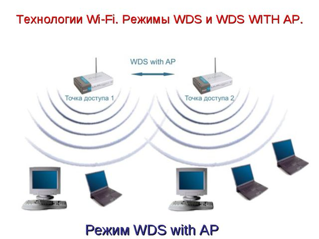 Технологии Wi-Fi. Режимы WDS и WDS WITH AP. Режим WDS with AP
