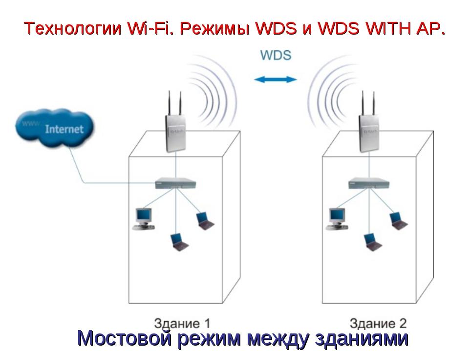 Технологии Wi-Fi. Режимы WDS и WDS WITH AP. Мостовой режим между зданиями