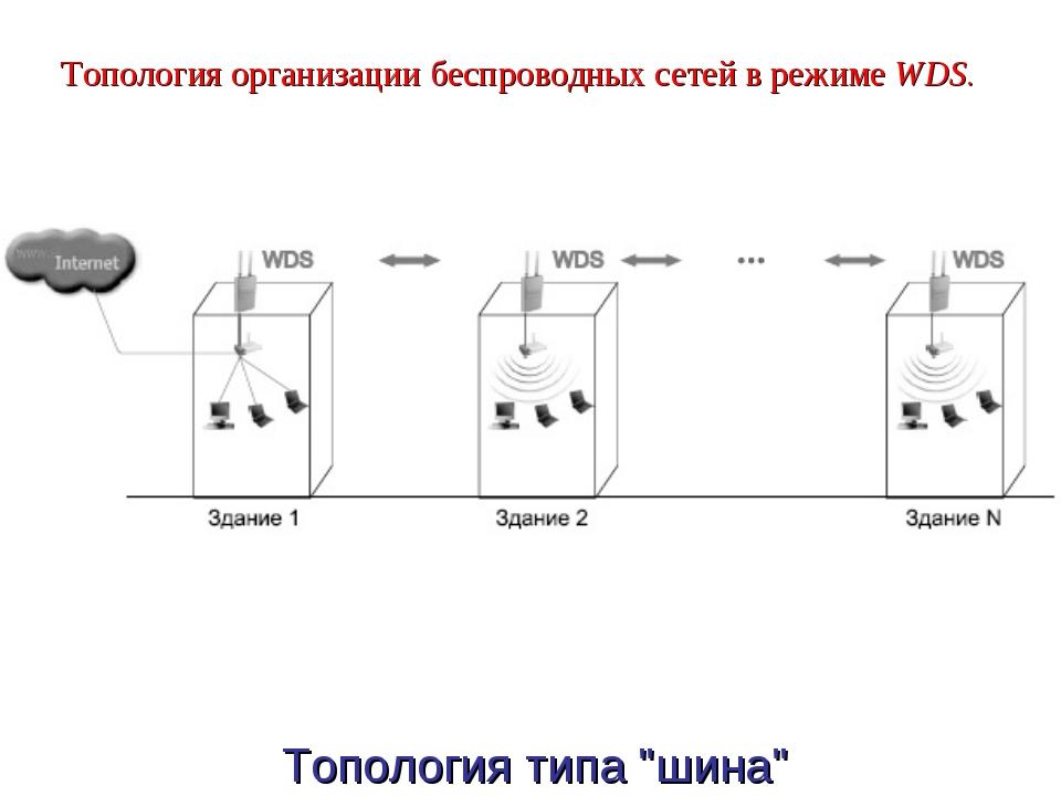"""Топология организации беспроводных сетей в режимеWDS. Топология типа """"шина"""""""