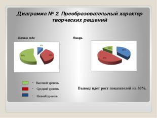 Диаграмма № 2. Преобразовательный характер творческих решений Начало года