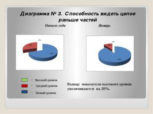 Диаграмма № 3. Способность видеть целое раньше частей Начало годаЯнварь