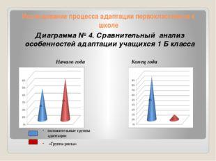 Исследование процесса адаптации первоклассников к школе Диаграмма № 4. Сравни