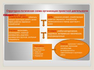 Структурно-логическая схема организации проектной деятельности Результат: вып