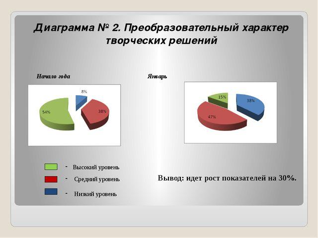 Диаграмма № 2. Преобразовательный характер творческих решений Начало года...