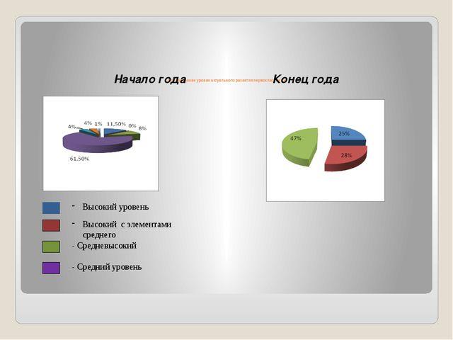 Исследование уровня актуального развития первоклассников Начало годаКоне...