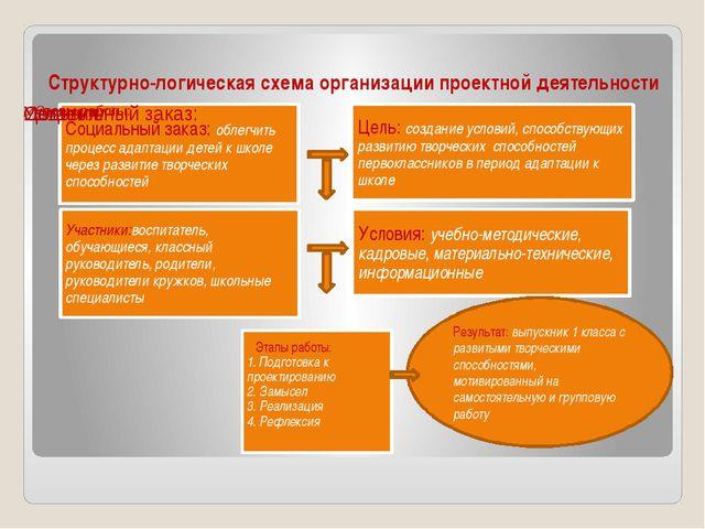 Структурно-логическая схема организации проектной деятельности Результат: вып...