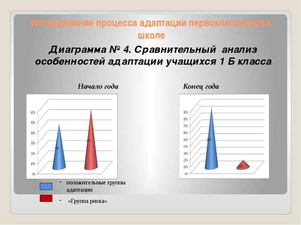 Исследование процесса адаптации первоклассников к школе Диаграмма № 4. Сравни...