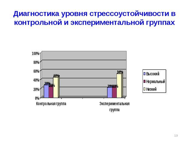 Диагностика уровня стрессоустойчивости в контрольной и экспериментальной груп...