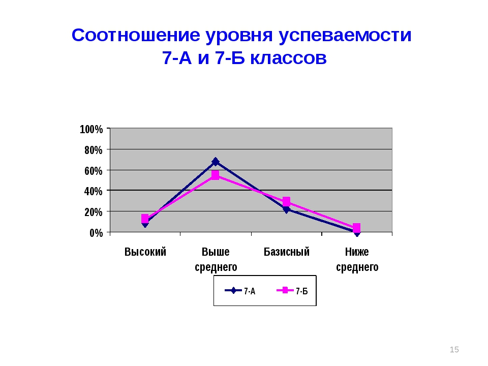 Соотношение уровня успеваемости 7-А и 7-Б классов *
